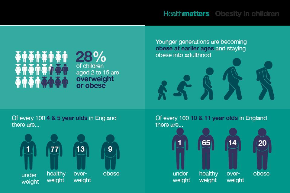 Obesity in children - LEYF