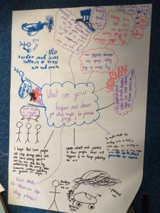 Hopes and Dreams mind map